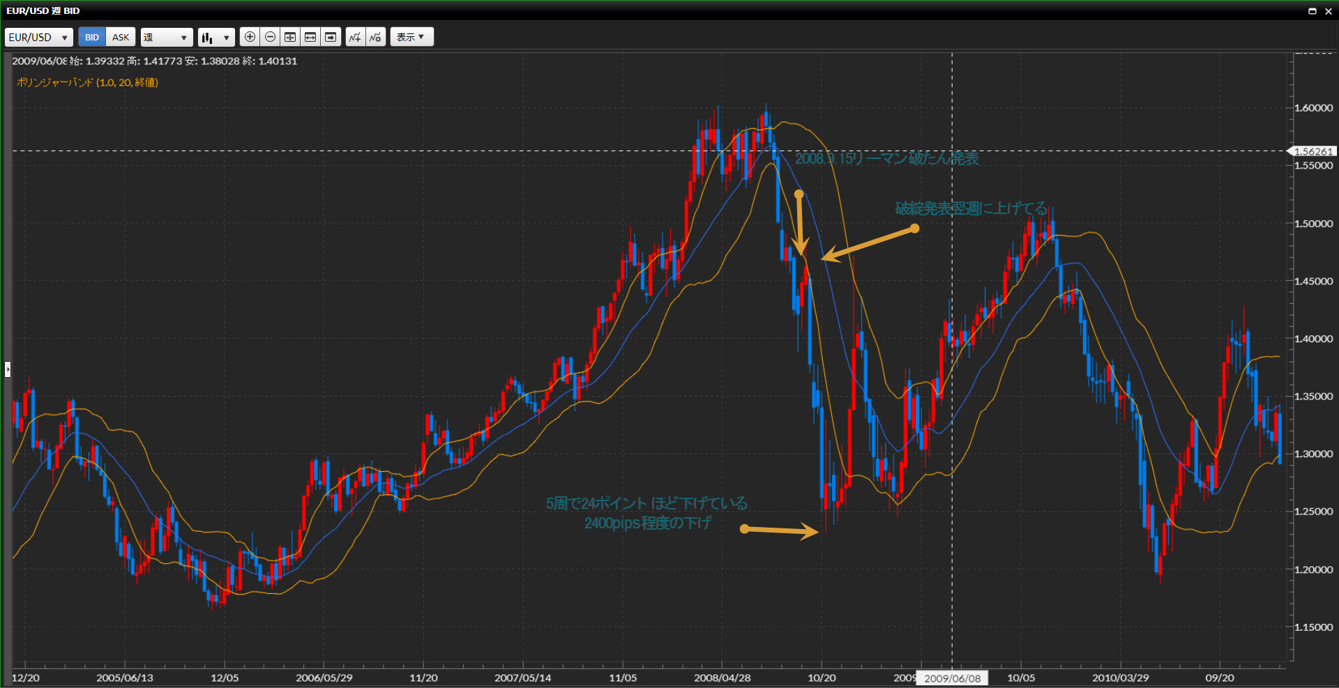 ユーロ・ドルのリーマン・ショック前後のチャート