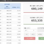 仮想通貨FXビットコイン相場高騰を受けてトレード口座を開設