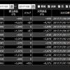 ドル円、今月のトレード収支中間報告トランプ大統領来日前後の相場にて